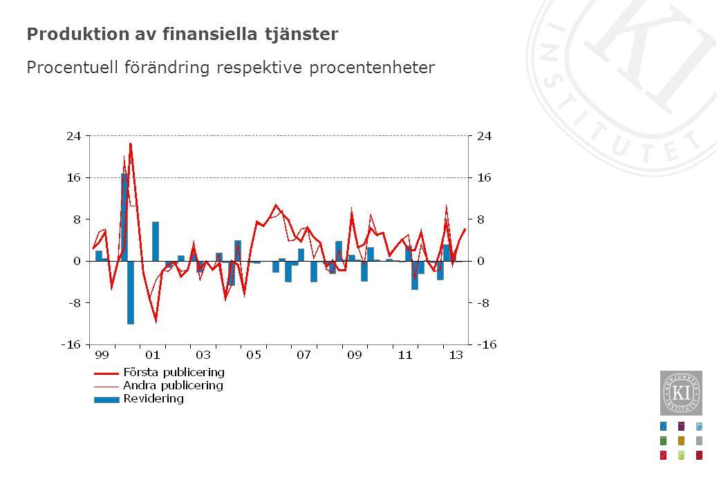 Produktion av finansiella tjänster Procentuell förändring respektive procentenheter