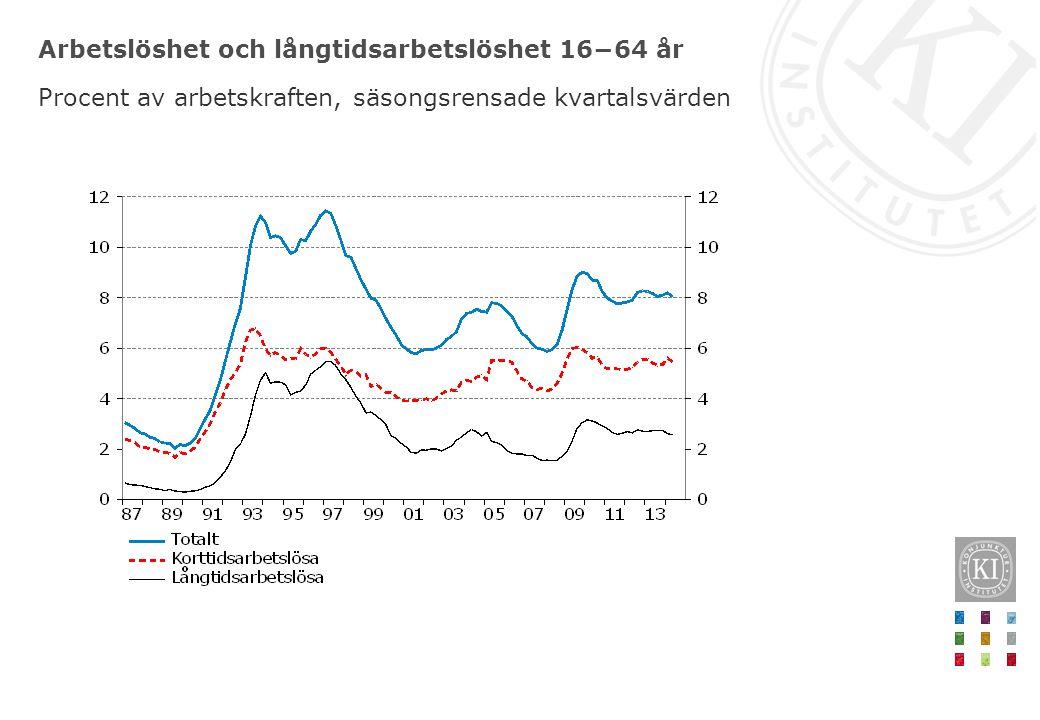 Arbetslöshet och långtidsarbetslöshet 16−64 år Procent av arbetskraften, säsongsrensade kvartalsvärden