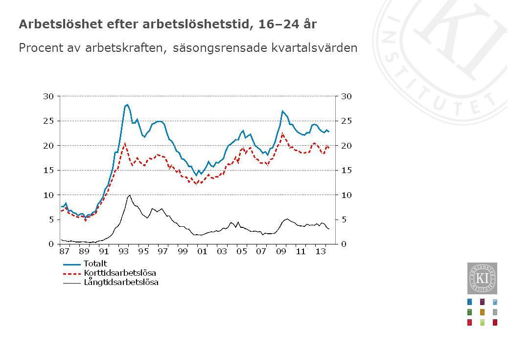 Arbetslöshet efter arbetslöshetstid, 16–24 år Procent av arbetskraften, säsongsrensade kvartalsvärden
