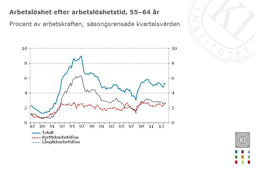 Arbetslöshet efter arbetslöshetstid, 55–64 år Procent av arbetskraften, säsongsrensade kvartalsvärden
