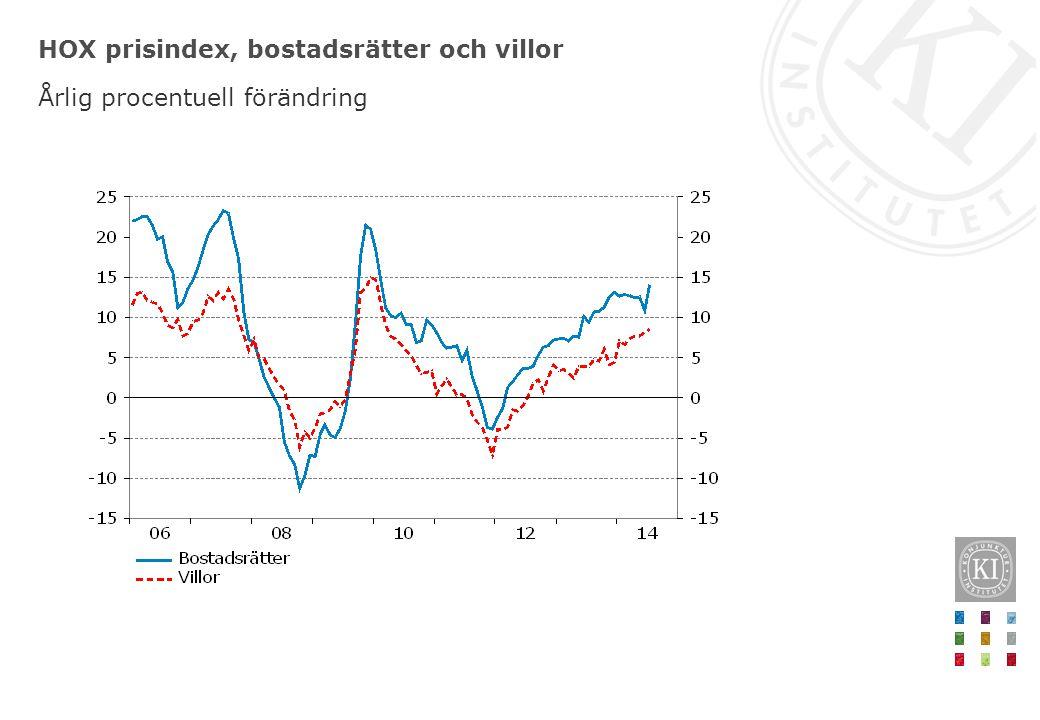 HOX prisindex, bostadsrätter och villor Årlig procentuell förändring