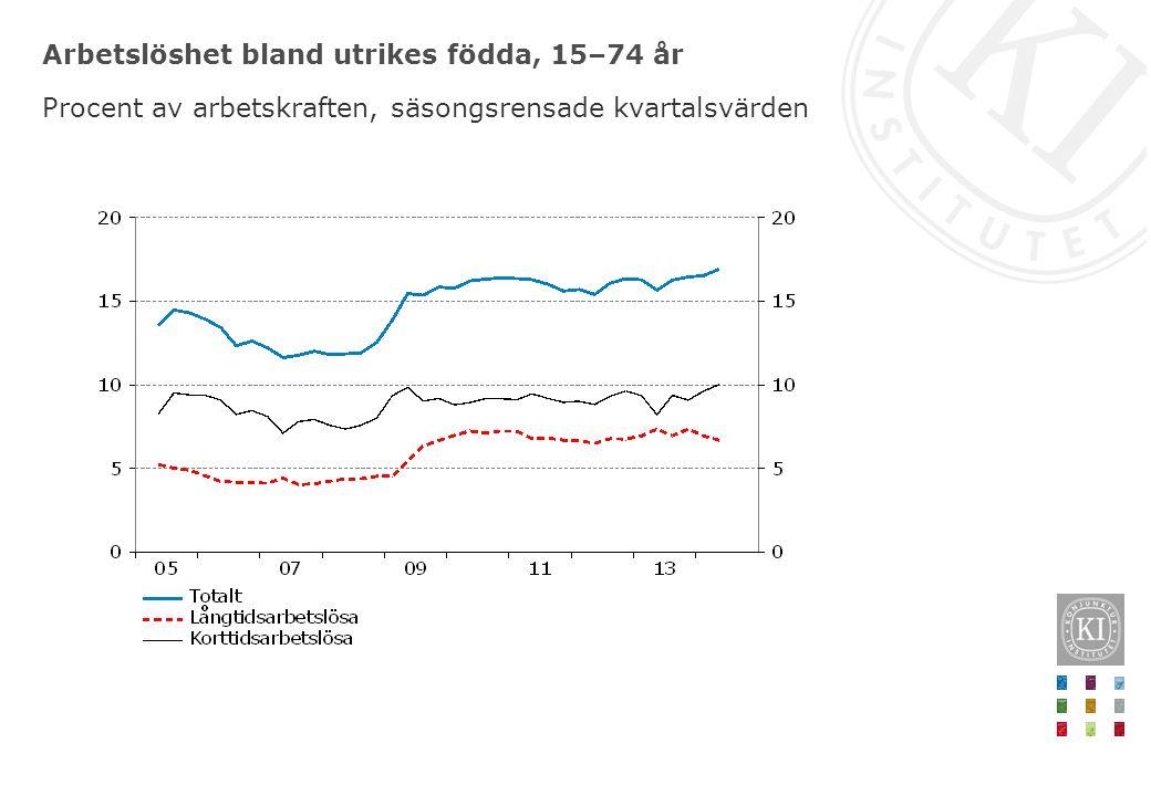 Arbetslöshet bland utrikes födda, 15–74 år Procent av arbetskraften, säsongsrensade kvartalsvärden