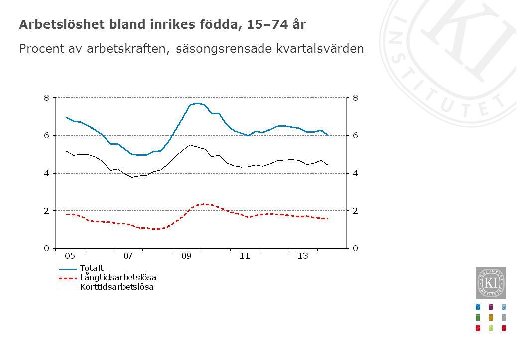 Arbetslöshet bland inrikes födda, 15–74 år Procent av arbetskraften, säsongsrensade kvartalsvärden