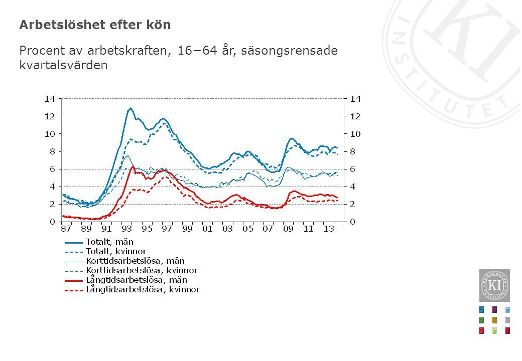 Arbetslöshet efter kön Procent av arbetskraften, 16−64 år, säsongsrensade kvartalsvärden