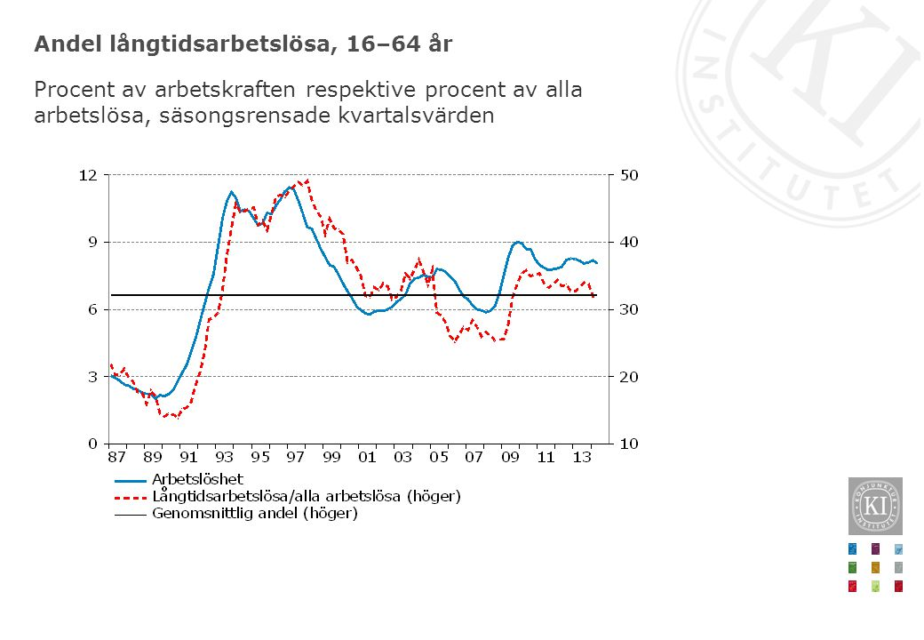Andel långtidsarbetslösa, 16–64 år Procent av arbetskraften respektive procent av alla arbetslösa, säsongsrensade kvartalsvärden