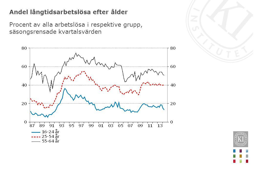 Andel långtidsarbetslösa efter ålder Procent av alla arbetslösa i respektive grupp, säsongsrensade kvartalsvärden