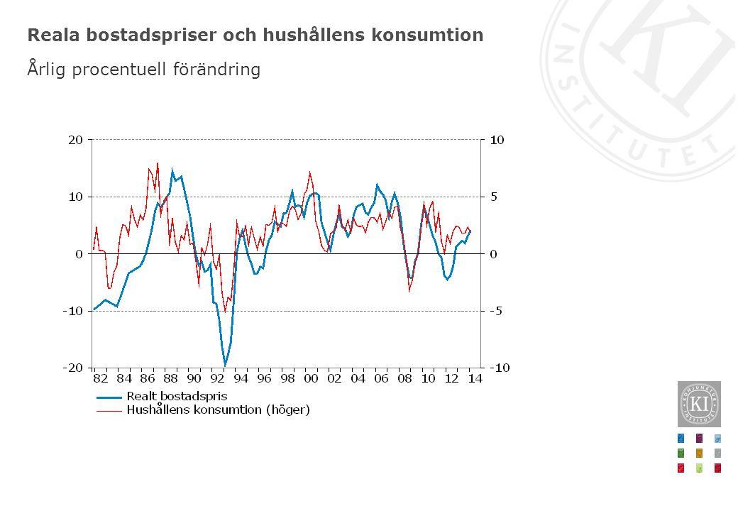 Reala bostadspriser och hushållens konsumtion Årlig procentuell förändring