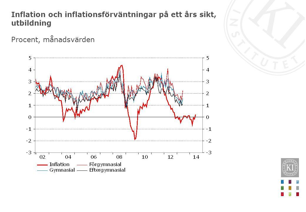 Inflation och inflationsförväntningar på ett års sikt, utbildning Procent, månadsvärden