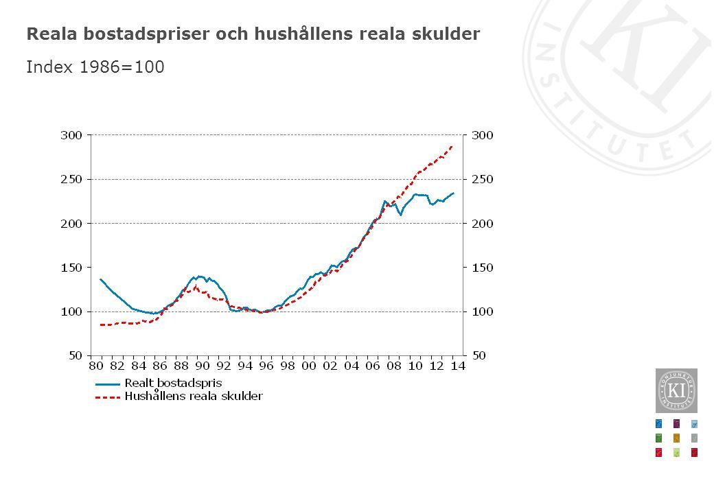 Reala bostadspriser och hushållens reala skulder Index 1986=100