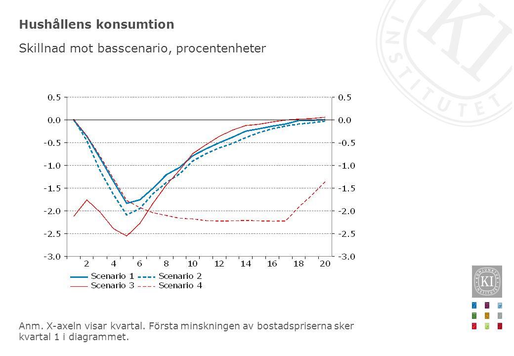 Hushållens konsumtion Skillnad mot basscenario, procentenheter Anm. X-axeln visar kvartal. Första minskningen av bostadspriserna sker kvartal 1 i diag