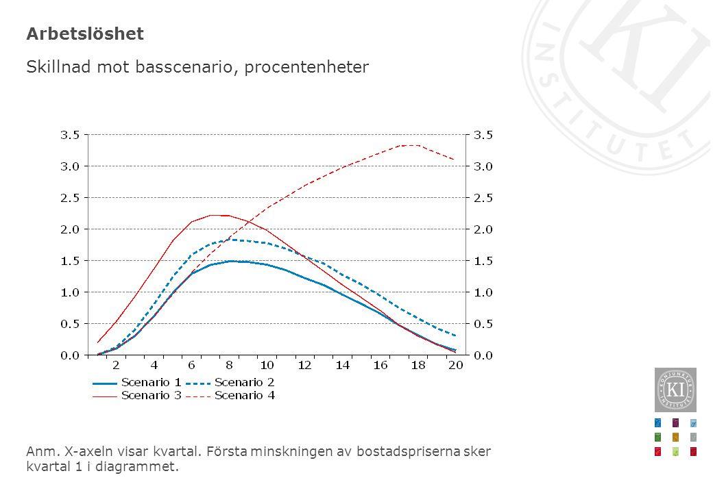 Arbetslöshet Skillnad mot basscenario, procentenheter Anm. X-axeln visar kvartal. Första minskningen av bostadspriserna sker kvartal 1 i diagrammet.