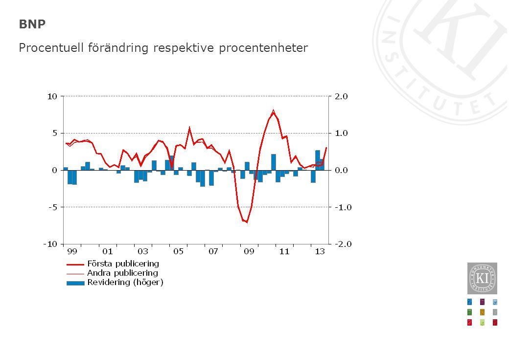 Inflation och inflationsförväntningar på ett års sikt, ålder Procent, månadsvärden