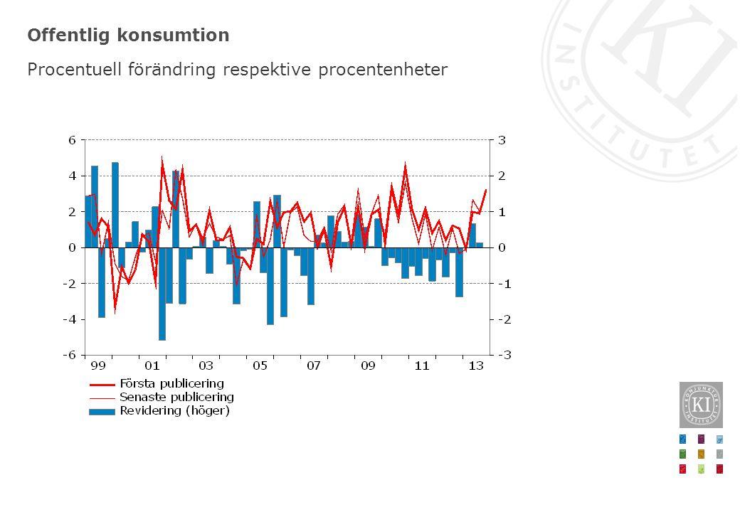 Tjänsteexport Procentuell förändring respektive procentenheter