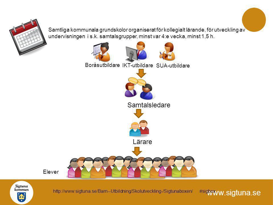 www.sigtuna.se Samtliga kommunala grundskolor organiserat för kollegialt lärande, för utveckling av undervisningen i s.k. samtalsgrupper, minst var 4: