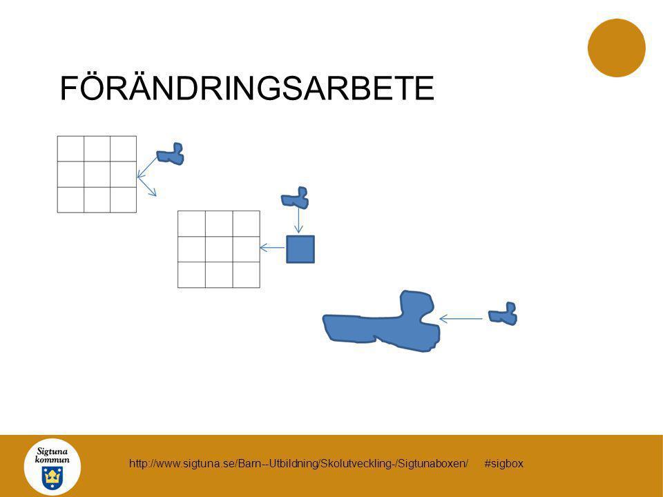 FÖRÄNDRINGSARBETE http://www.sigtuna.se/Barn--Utbildning/Skolutveckling-/Sigtunaboxen/ #sigbox
