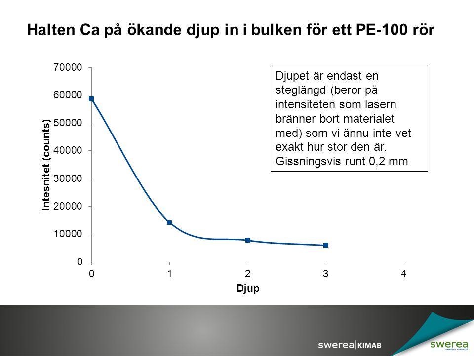 Halten Ca på ökande djup in i bulken för ett PE-100 rör Djupet är endast en steglängd (beror på intensiteten som lasern bränner bort materialet med) s