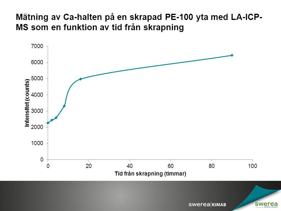 Mätning av Ca-halten på en skrapad PE-100 yta med LA-ICP- MS som en funktion av tid från skrapning