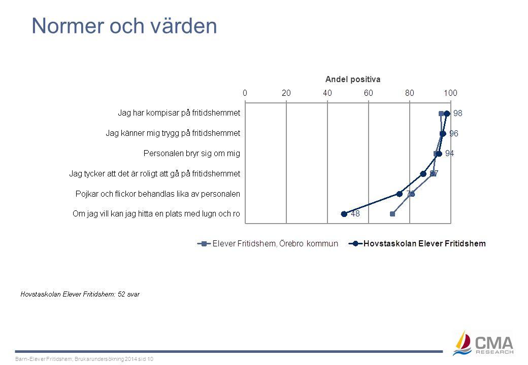 Barn-Elever Fritidshem, Brukarundersökning 2014 sid 10 Normer och värden Andel positiva