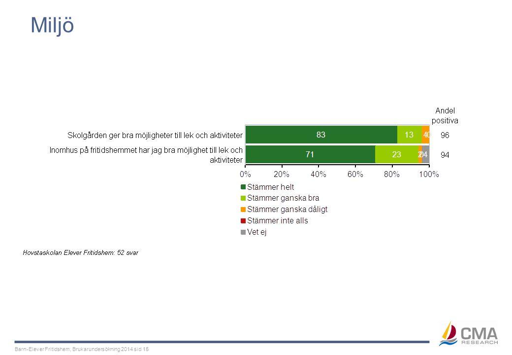 Barn-Elever Fritidshem, Brukarundersökning 2014 sid 15 Miljö