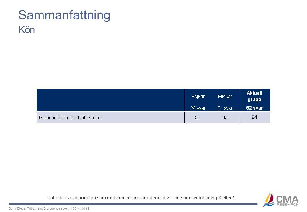 Barn-Elever Fritidshem, Brukarundersökning 2014 sid 19 Sammanfattning Kön Tabellen visar andelen som instämmer i påståendena, d.v.s. de som svarat bet