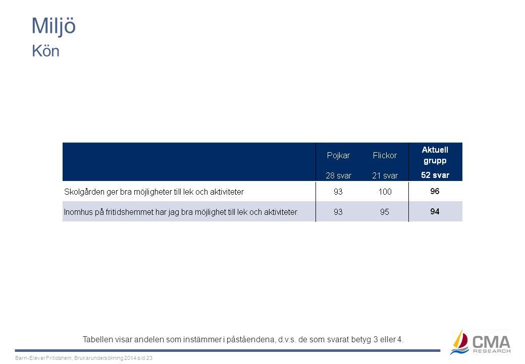 Barn-Elever Fritidshem, Brukarundersökning 2014 sid 23 Miljö Kön Tabellen visar andelen som instämmer i påståendena, d.v.s. de som svarat betyg 3 elle