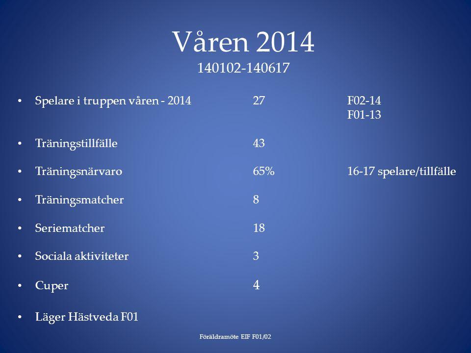 Våren 2014 140102-140617 Föräldramöte EIF F01/02 Spelare i truppen våren - 201427F02-14 F01-13 Träningstillfälle 43 Träningsnärvaro65%16-17 spelare/tillfälle Träningsmatcher8 Seriematcher18 Sociala aktiviteter3 Cuper 4 Läger Hästveda F01