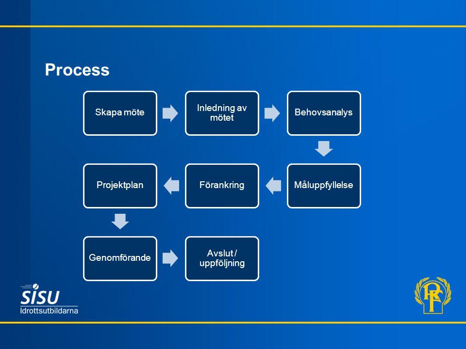 Process Skapa möte Inledning av mötet BehovsanalysMåluppfyllelseFörankringProjektplanGenomförande Avslut / uppföljning