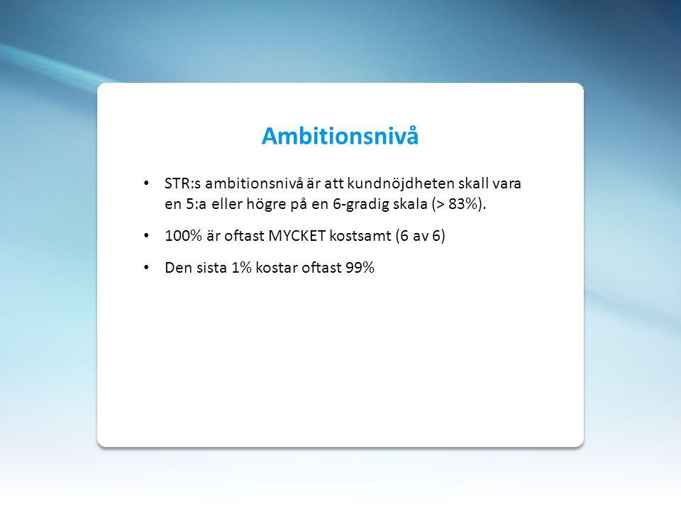 STR:s ambitionsnivå är att kundnöjdheten skall vara en 5:a eller högre på en 6-gradig skala (> 83%). 100% är oftast MYCKET kostsamt (6 av 6) Den sista