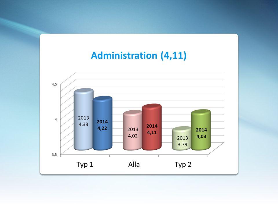 Typ 1 kategori är generellt 0.1 – 0.3 mer nöjd än ALLA Typ 1 kategori är generellt 0.3 – 0.6 mer nöjd än Typ 2 Typ 2 är generellt 0.2 – 0.3 mer missnöjd än ALLA Bästa produkt – Elevcentralen – 4.39/4.41/4.22 Sämsta produkt – Ekonomi – 4.14/3.85/3.46 Resultat