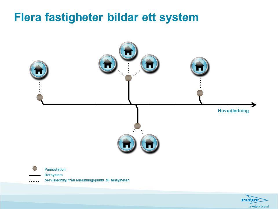 Flera fastigheter bildar ett system Huvudledning Pumpstation Rörsystem Servisledning från anslutningspunkt till fastigheten