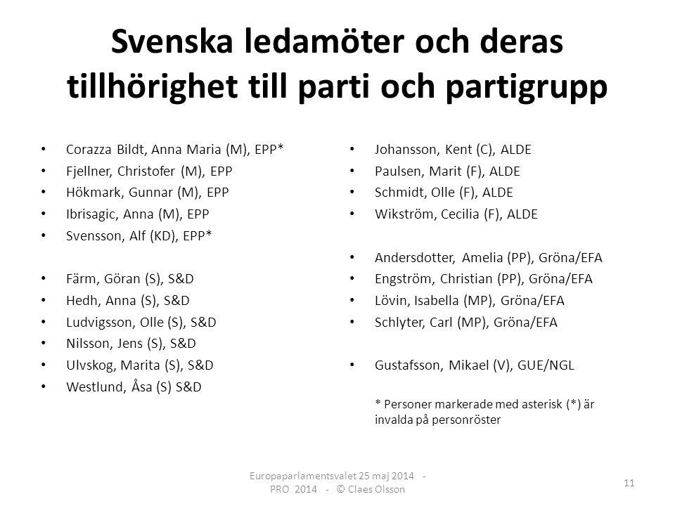 Svenska ledamöter och deras tillhörighet till parti och partigrupp Corazza Bildt, Anna Maria (M), EPP* Fjellner, Christofer (M), EPP Hökmark, Gunnar (M), EPP Ibrisagic, Anna (M), EPP Svensson, Alf (KD), EPP* Färm, Göran (S), S&D Hedh, Anna (S), S&D Ludvigsson, Olle (S), S&D Nilsson, Jens (S), S&D Ulvskog, Marita (S), S&D Westlund, Åsa (S) S&D Johansson, Kent (C), ALDE Paulsen, Marit (F), ALDE Schmidt, Olle (F), ALDE Wikström, Cecilia (F), ALDE Andersdotter, Amelia (PP), Gröna/EFA Engström, Christian (PP), Gröna/EFA Lövin, Isabella (MP), Gröna/EFA Schlyter, Carl (MP), Gröna/EFA Gustafsson, Mikael (V), GUE/NGL * Personer markerade med asterisk (*) är invalda på personröster Europaparlamentsvalet 25 maj 2014 - PRO 2014 - © Claes Olsson 11
