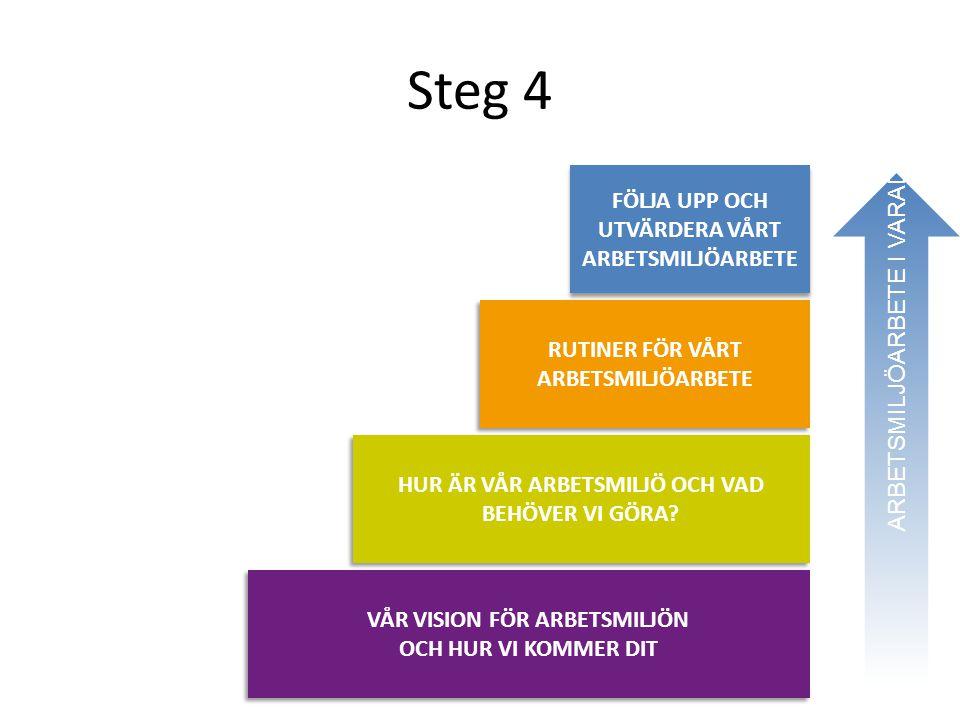 Steg 4 RUTINER FÖR VÅRT ARBETSMILJÖARBETE HUR ÄR VÅR ARBETSMILJÖ OCH VAD BEHÖVER VI GÖRA? VÅR VISION FÖR ARBETSMILJÖN OCH HUR VI KOMMER DIT ARBETSMILJ