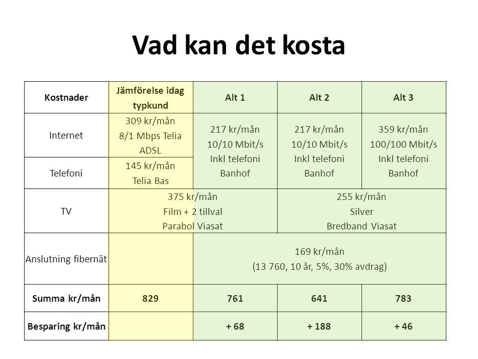 Vad kan det kosta Kostnader Jämförelse idag typkund Alt 1Alt 2Alt 3 Internet 309 kr/mån 8/1 Mbps Telia ADSL 217 kr/mån 10/10 Mbit/s Inkl telefoni Banhof 217 kr/mån 10/10 Mbit/s Inkl telefoni Banhof 359 kr/mån 100/100 Mbit/s Inkl telefoni Banhof Telefoni 145 kr/mån Telia Bas TV 375 kr/mån Film + 2 tillval Parabol Viasat 255 kr/mån Silver Bredband Viasat Anslutning fibernät 169 kr/mån (13 760, 10 år, 5%, 30% avdrag) Summa kr/mån829761641783 Besparing kr/mån+ 68+ 188+ 46