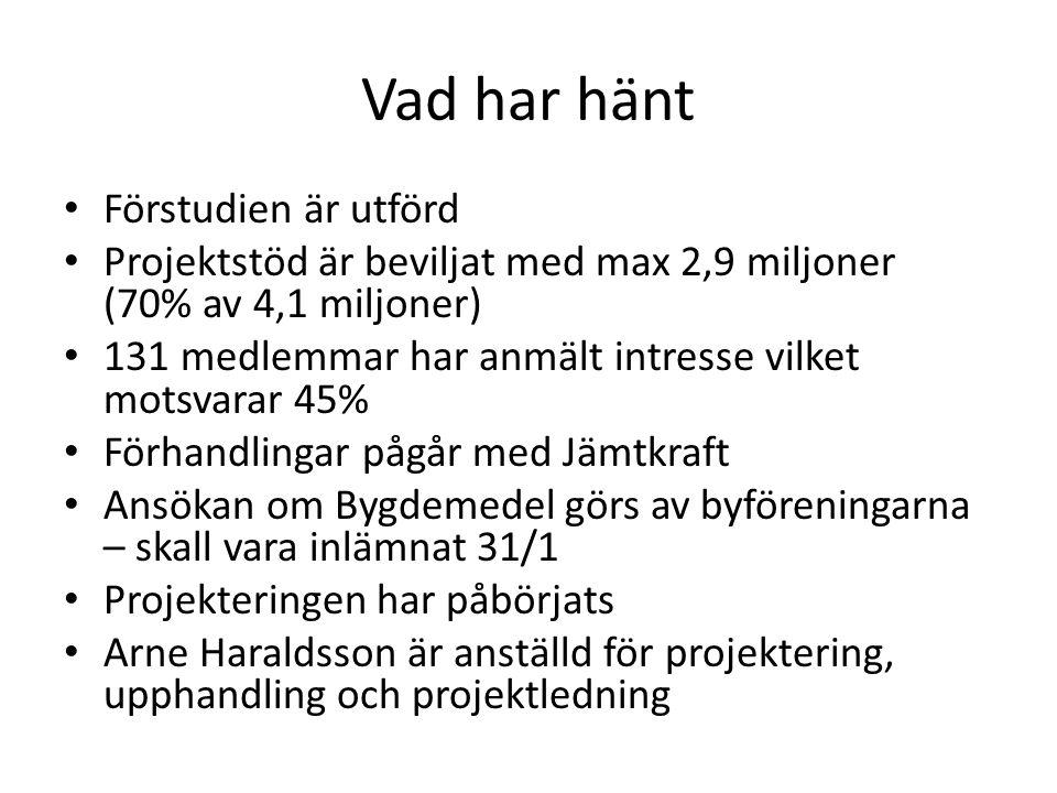 Vad har hänt Förstudien är utförd Projektstöd är beviljat med max 2,9 miljoner (70% av 4,1 miljoner) 131 medlemmar har anmält intresse vilket motsvarar 45% Förhandlingar pågår med Jämtkraft Ansökan om Bygdemedel görs av byföreningarna – skall vara inlämnat 31/1 Projekteringen har påbörjats Arne Haraldsson är anställd för projektering, upphandling och projektledning