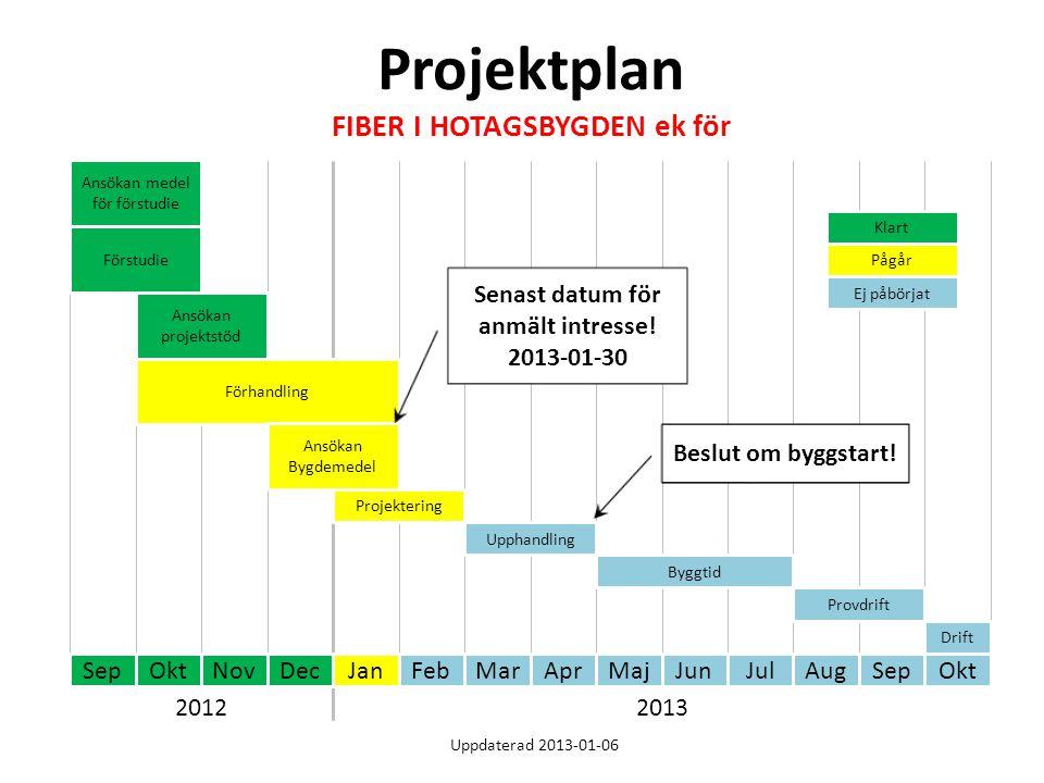 Projektplan FIBER I HOTAGSBYGDEN ek för Uppdaterad 2013-01-06 OktMarFebJanDecNovSepAugJulJunMajAprOkt 20122013 Förstudie Byggtid Provdrift Drift Uppha