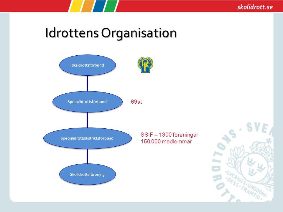 Skolidrottsförening Specialidrottsdistriktsförbund Specialidrottsförbund Riksidrottsförbund Idrottens Organisation 69st SSIF – 1300 föreningar 150 000 medlemmar