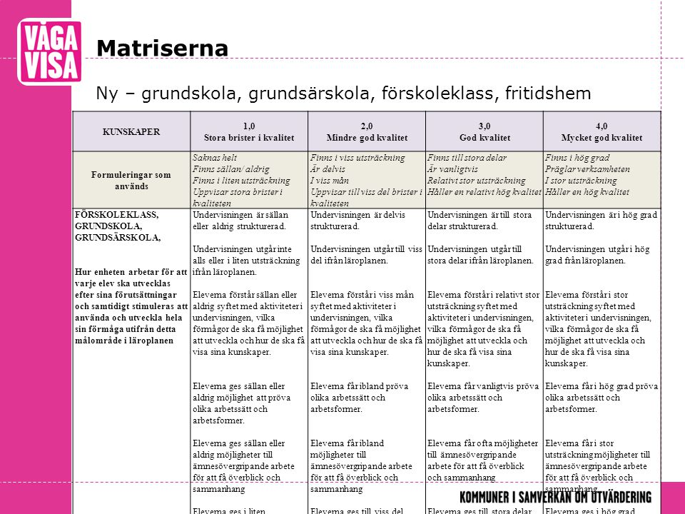 Matriserna Ny – grundskola, grundsärskola, förskoleklass, fritidshem KUNSKAPER 1,0 Stora brister i kvalitet 2,0 Mindre god kvalitet 3,0 God kvalitet 4