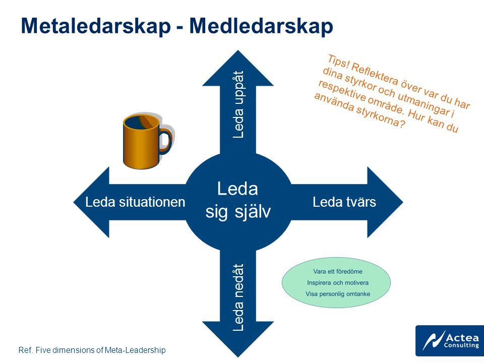 Metaledarskap - Medledarskap Leda sig själv Leda tvärsLeda situationen Leda uppåt Leda nedåt Ref. Five dimensions of Meta-Leadership Tips! Reflektera