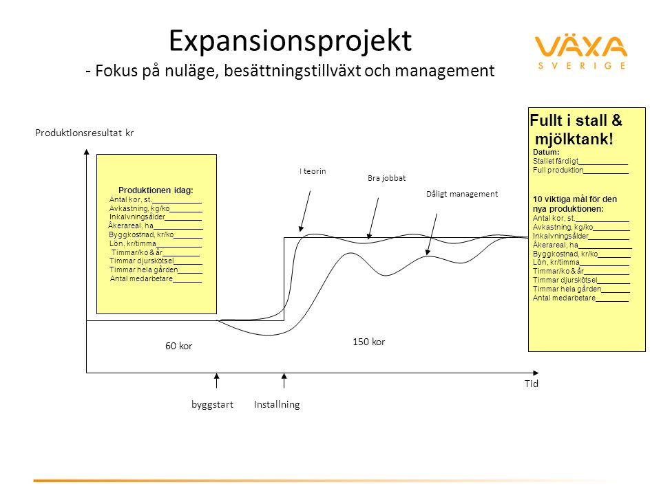 60 kor 150 kor byggstartInstallning Expansionsprojekt - Fokus på nuläge, besättningstillväxt och management Tid Produktionsresultat kr I teorin Bra jo