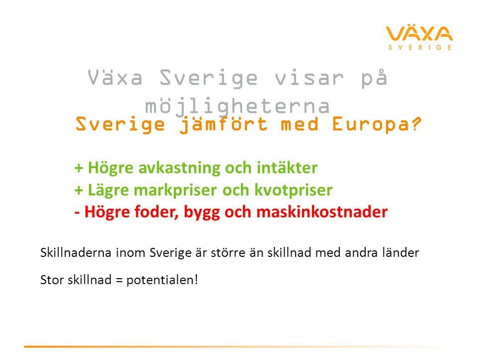 Växa Sverige visar på möjligheterna Sverige jämfört med Europa? + Högre avkastning och intäkter + Lägre markpriser och kvotpriser - Högre foder, bygg