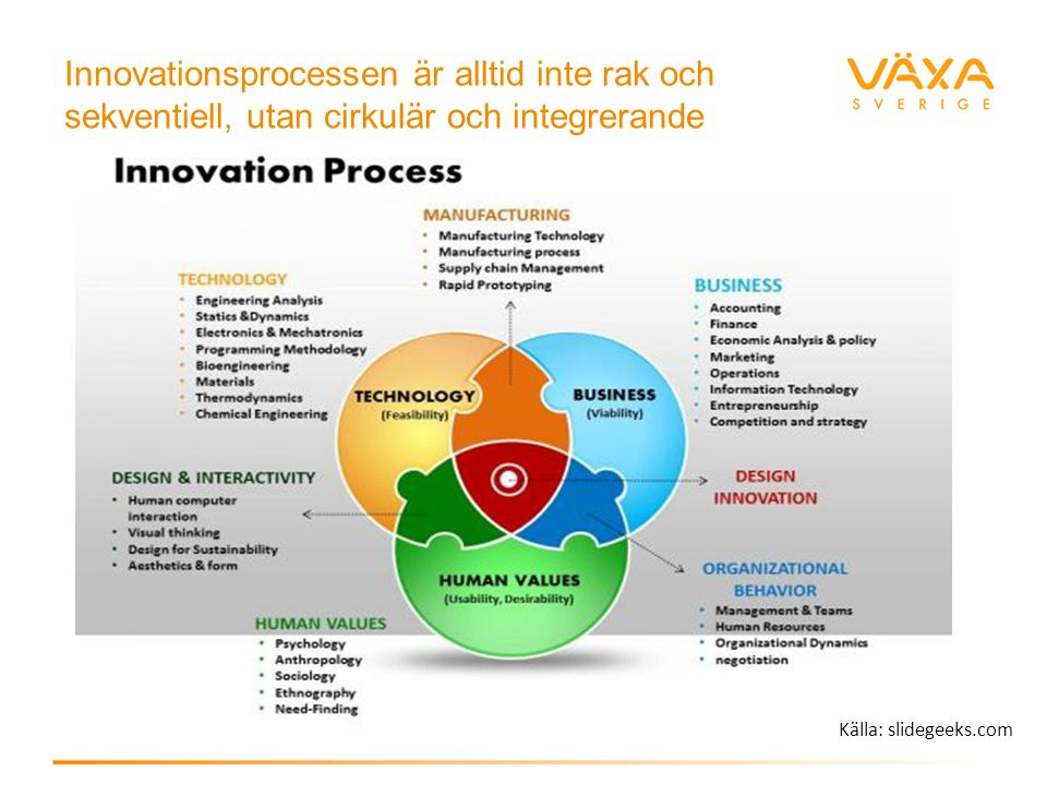 Innovationsprocessen är alltid inte rak och sekventiell, utan cirkulär och integrerande Källa: slidegeeks.com