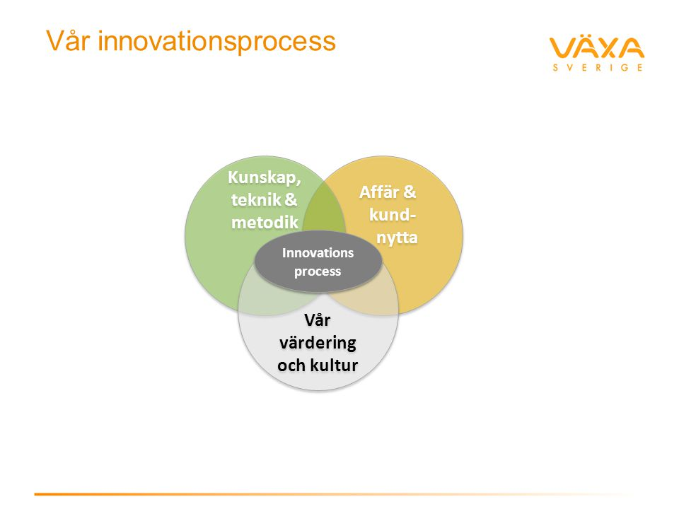 Vår innovationsprocess Affär & kund- nytta Kunskap, teknik & metodik Vår värdering och kultur Innovations process