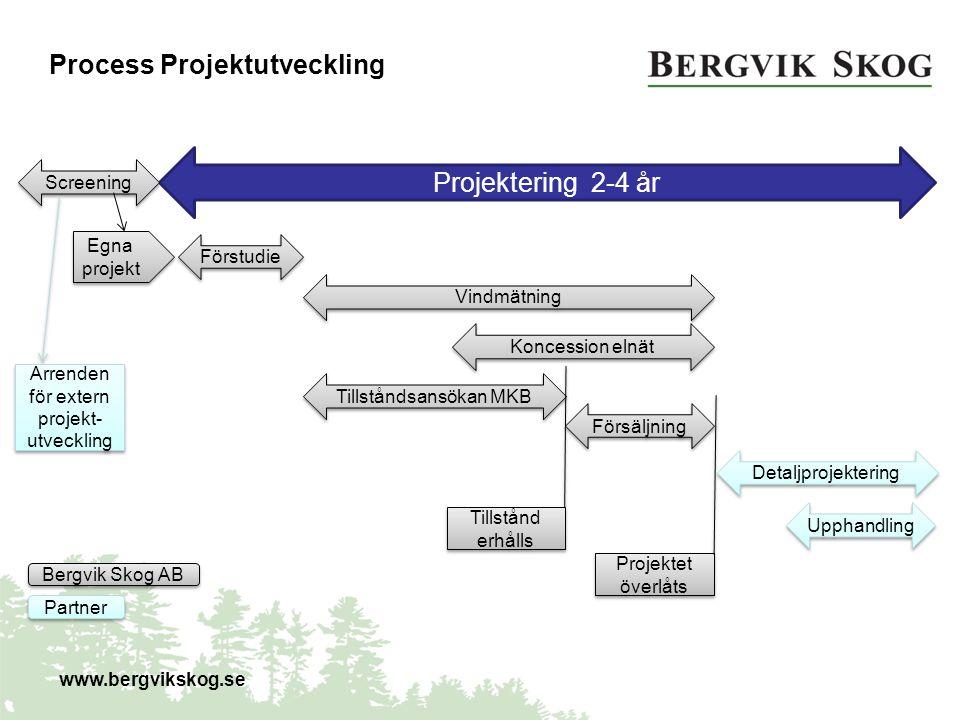 Projektering 2-4 år Förstudie Vindmätning Tillståndsansökan MKB Upphandling Process Projektutveckling Tillstånd erhålls Försäljning Bergvik Skog AB Pa
