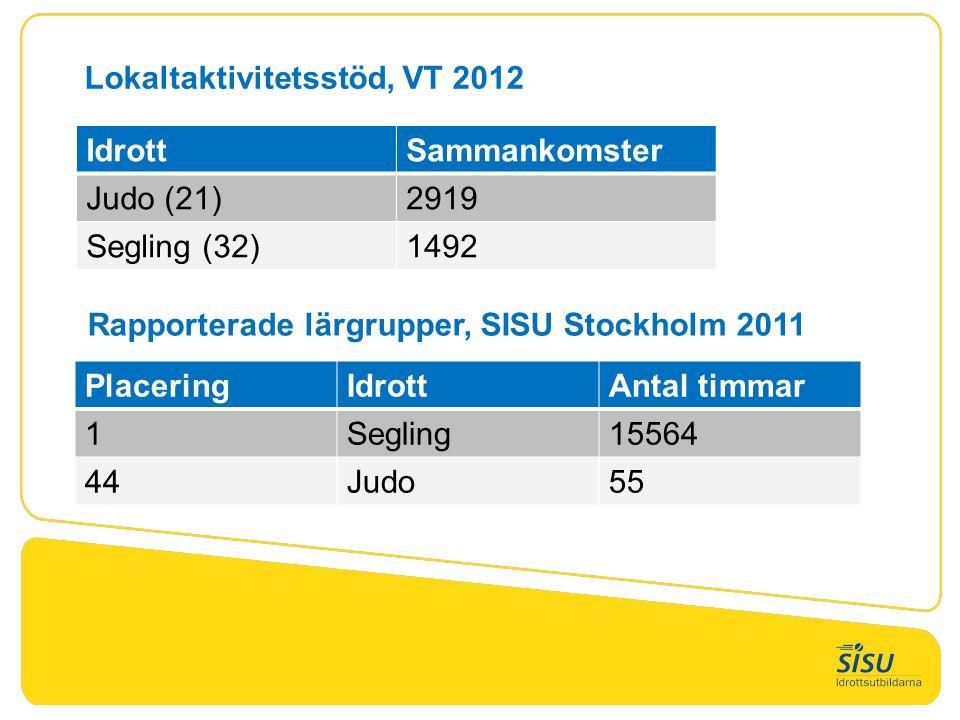 PlaceringIdrottAntal timmar 1Segling15564 44Judo55 Rapporterade lärgrupper, SISU Stockholm 2011 Lokaltaktivitetsstöd, VT 2012 IdrottSammankomster Judo (21)2919 Segling (32)1492