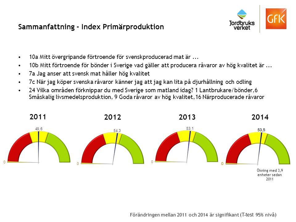 Sammanfattning - Index Primärproduktion 10a Mitt övergripande förtroende för svenskproducerad mat är... 10b Mitt förtroende för bönder i Sverige vad g