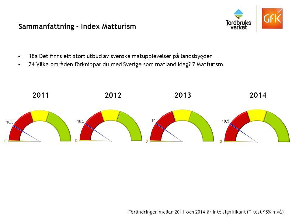 Sammanfattning - Index Matturism 18a Det finns ett stort utbud av svenska matupplevelser på landsbygden 24 Vilka områden förknippar du med Sverige som