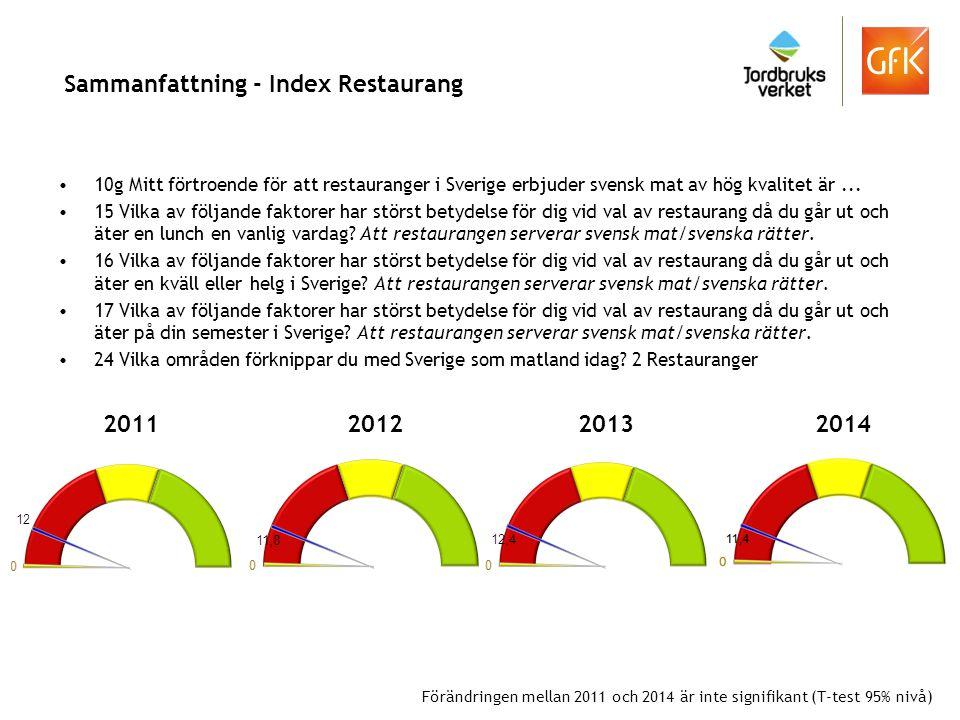 Sammanfattning - Index Restaurang 10g Mitt förtroende för att restauranger i Sverige erbjuder svensk mat av hög kvalitet är... 15 Vilka av följande fa