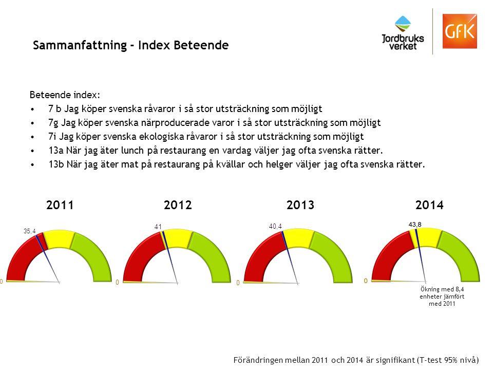 Sammanfattning - Index Beteende Beteende index: 7 b Jag köper svenska råvaror i så stor utsträckning som möjligt 7g Jag köper svenska närproducerade v