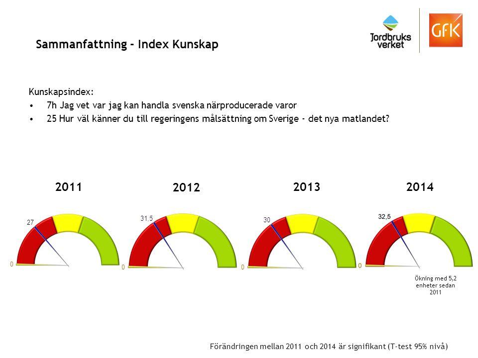 Sammanfattning - Index Kunskap Kunskapsindex: 7h Jag vet var jag kan handla svenska närproducerade varor 25 Hur väl känner du till regeringens målsätt