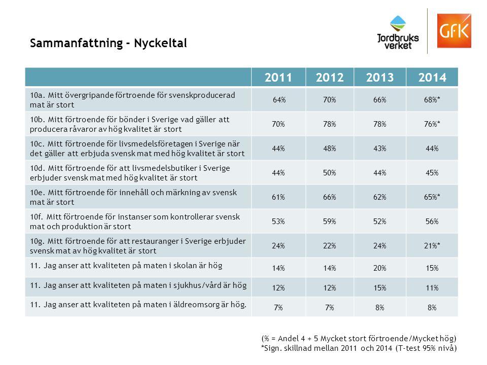 Sammanfattning - Nyckeltal 2011201220132014 10a. Mitt övergripande förtroende för svenskproducerad mat är stort 64%70%66%68%* 10b. Mitt förtroende för